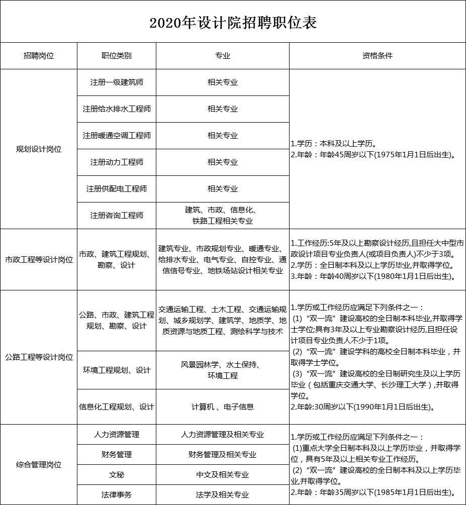 设计院职位表.png